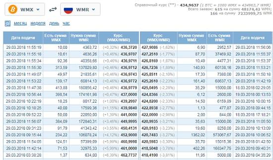 покупаем биткоины на обменнике wm.exchanger.ru