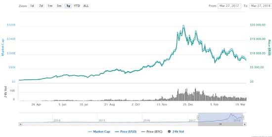 график курса Bitcoin