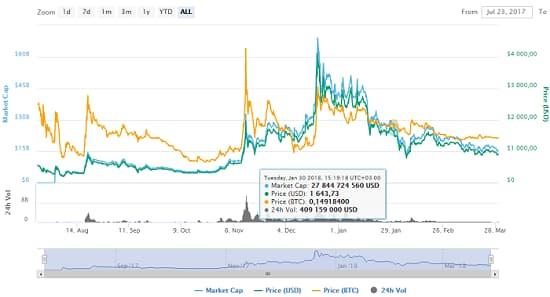 график цен на Bitcoin Cash