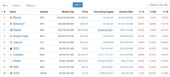 Полный список всех существующих криптовалют на coinmarketcap.com