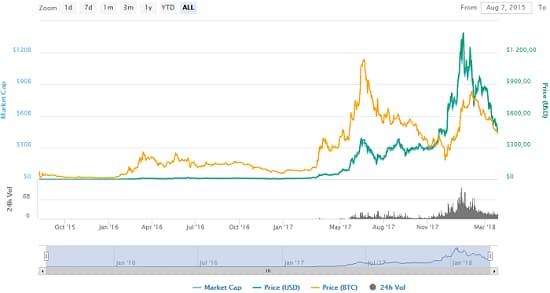 динамика изменения цены на Ethereum
