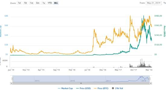 График изменения цены на Monero