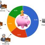Как стать управляющим ПАММ счета