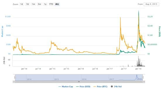 диаграмма изменения цены Ripple