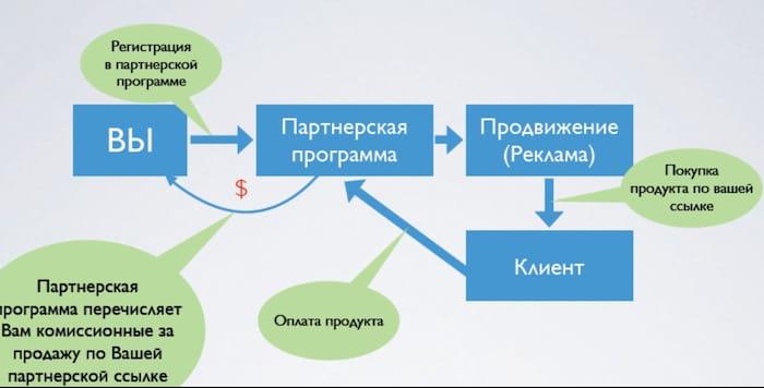 схема работы партнерской программы
