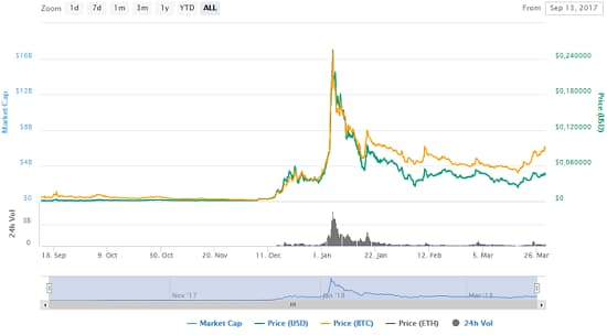 график роста цены на TRON