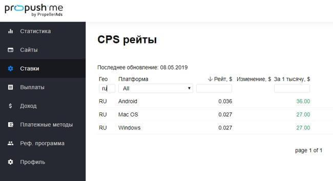 CPS рейты