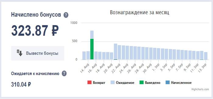 мой заработок на парковке доменов у reg.ru