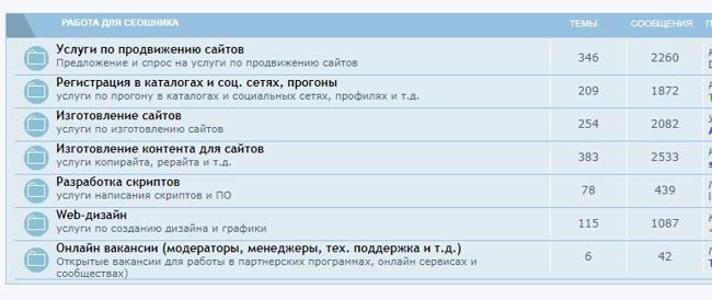 Поиск заказов на крауд ссылки на форумах