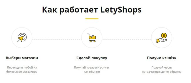 Сервис кэшбека LetyShops