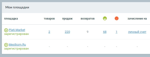 статистика продаж моих товаров на plati.ru