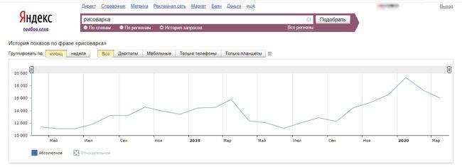 Яндекс Вордстат - количество поисковых запросов в зависиости от времени года