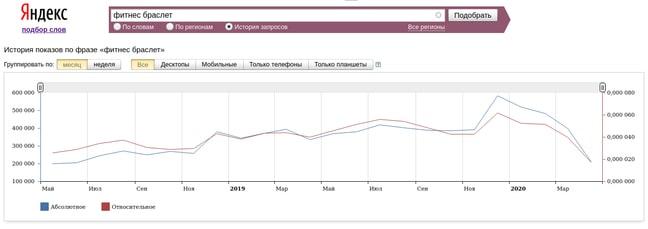 Просмотр статистики фитнес браслетов в Яндекс Вордстат
