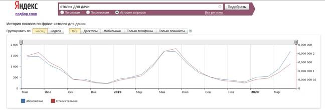 Просмотр статистики на столик для дачи в Яндекс Вордстат