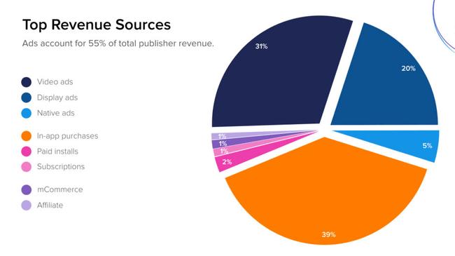 Статистика доходов от мобильных приложений, в зависиости от вида монетизации